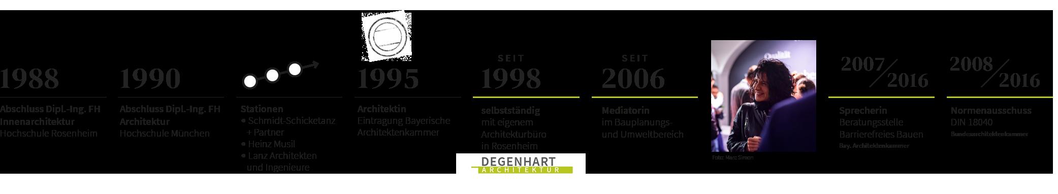 Christine Degenhart - Timeline / Lebenslauf